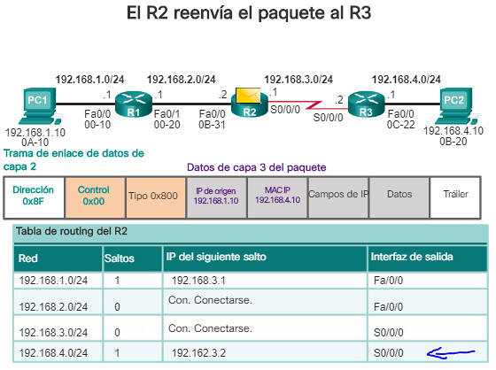 ROUTING DE PAQUETES