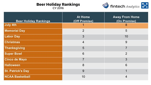 Beer Holiday Rankings (2016)