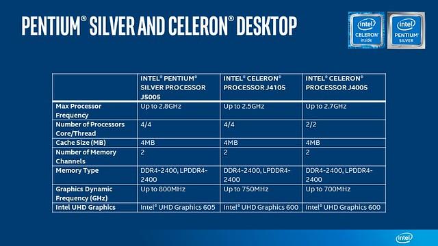 Intel-Pentium-Silver-Celeron-Desktop-chart