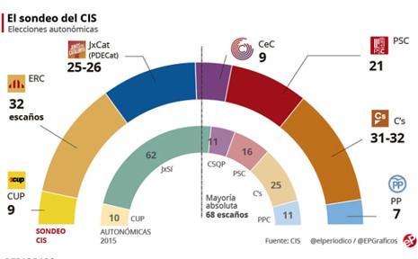17l04 El CIS sitúa al independentismo por debajo de la mayoría con ERC y C's empatados Uti 465