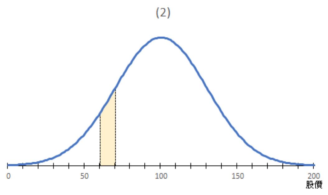 圖二:股價出現偏離的機率分布,中位數是100元,股價介乎60-70元的機率。