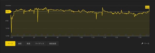 小江戸グラフ