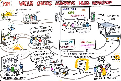Illustration of value chains learning hub workshop process