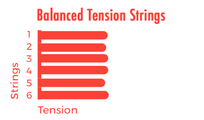 balanced-tension-strings