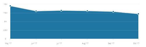 News.am-ի այցելություններն ըստ  Similarweb-ի