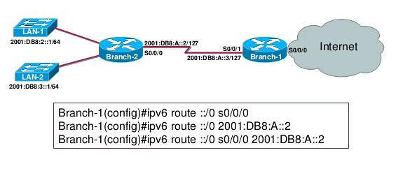 rutas predertimanadas ipv6