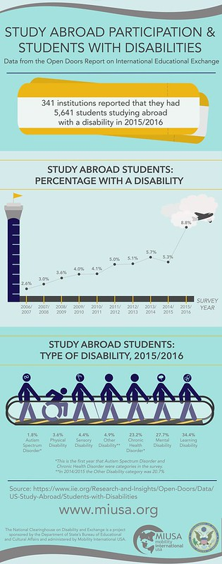 11/16/2017 - 1:09pm - Study Abroad Participation & Students with Disabilities Data from the Open Doors Report on International Educational Exchange  341 institutions reported that they had 5,641 students studying abroad with a disabiity in 2015/2016  Study Abroad Students: Percentage with a Disability  Image of flight control tower with a plane taking off showing the line graph of percentages increasing higher as the survey years increase annual from 2006/2007 to 2015/2016.  The percerntages show 2.6%, 3.0%, 3.6%, 4.0%, 4.1%, 5.0%, 5.1%, 5.7%, 5.3% and 8.8%.   Study Abroad Students: Type of Disability, 2016/2016 Image of stick figures with different disability symbols going along a moving walkway. Below each person is a % and disability. 1.8% Autism Spectrum Disorder, 3.6% Physical Disability, 4.4% Sensory Disability, 4.9% Other Disability, 23.2% Chronic Health Disorder, 27.7% Mental Disability, 34.4% Learning Disability This is the first year that Austism Spectrum Disorder and Chronic Health Disorder were categories in the survey. In 2014/2015 the Other Disability category was 20.7%.  Source: wwww.iie.org/Research-and-Insights/Open-Doors/Data/US-Stu...  The National Clearinghouse on Disability and Exchange is a project sponsored by the Department of State's Bureau of Educational and Cultural Affairs and administered by Mobility International USA. Logos of MIUSA with a world and U.S. Department of State eagle and shield seal www.miusa.org