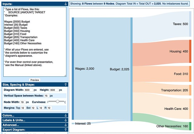 Visualize your budget with a sankey diagram get rich slowly sankeymatic ccuart Images