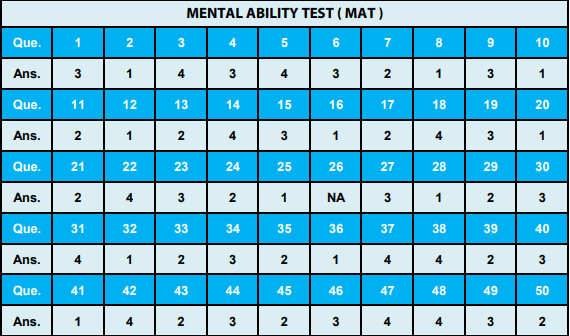 NTSE Uttar Pradesh Answer Key MAT