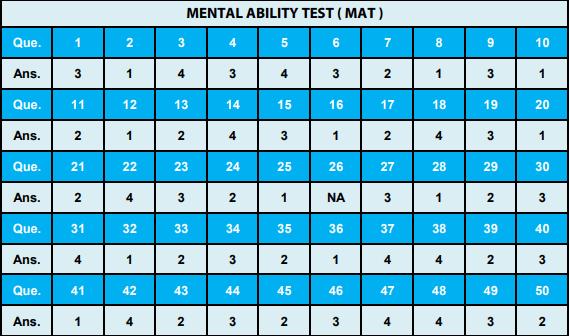 NTSE Uttar Pradesh Answer Key MAT