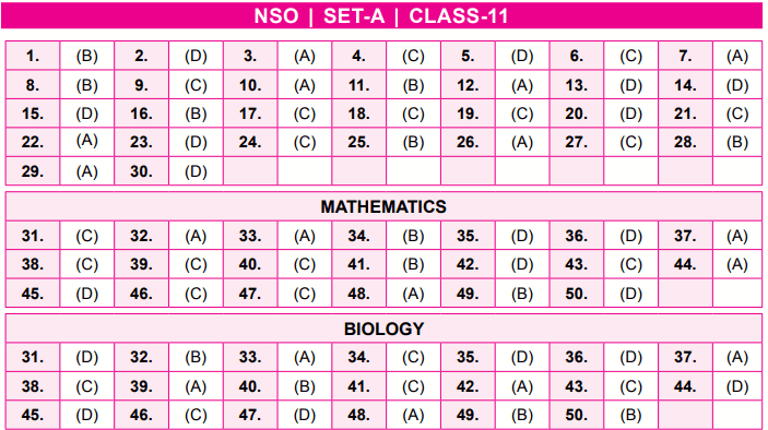 NSO Answer Keys Class 11