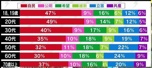 世代別政党支持率・日本
