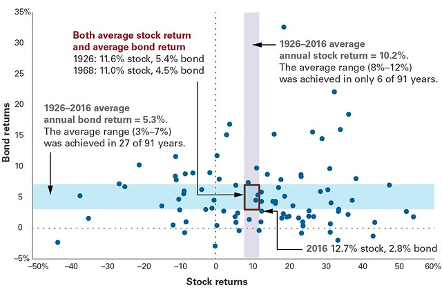 Average returns of stocks and bonds