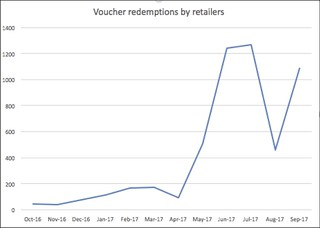Voucher redemptions to Sep-17
