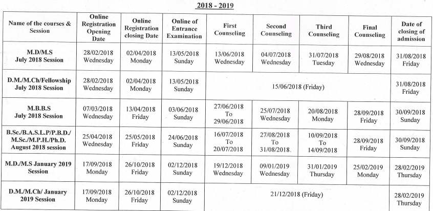 JIPMER Important dates