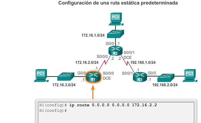rutas predertimanadas ipv4