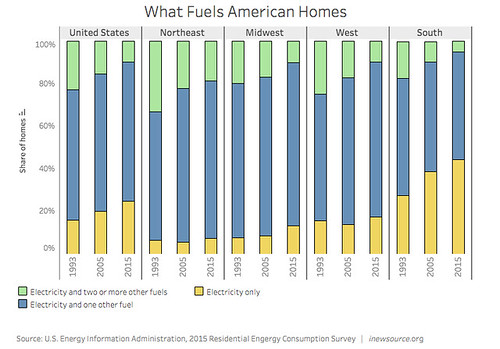 What Fuels American Homes?