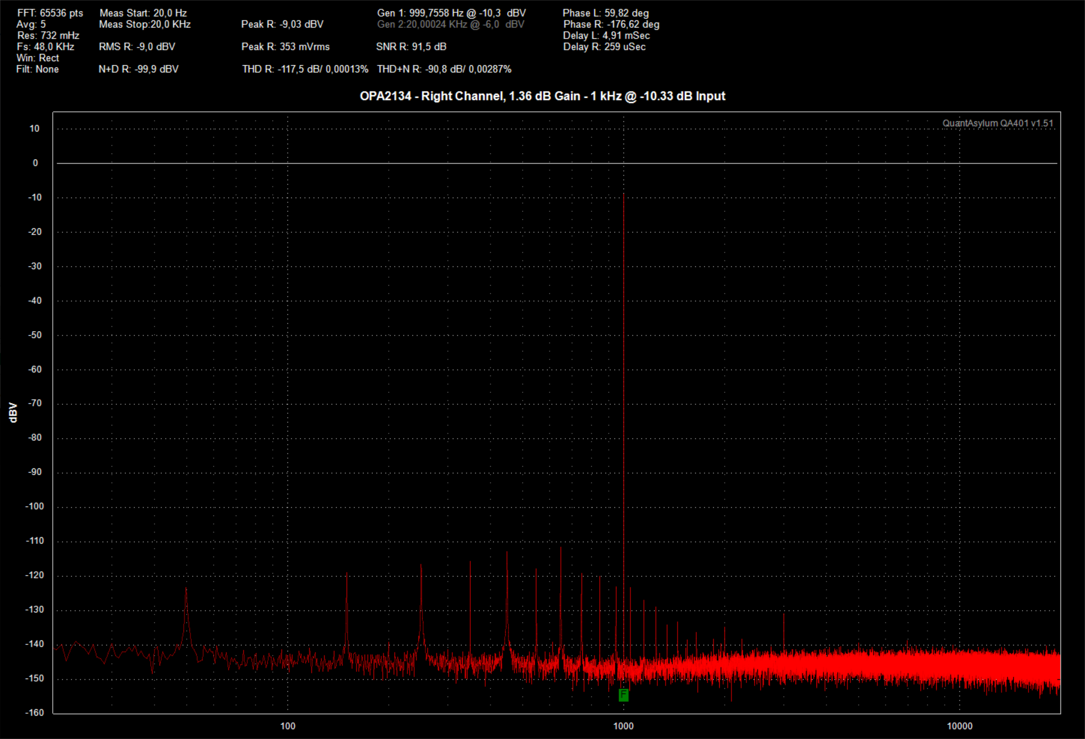 Click here for a high resolution image of the OPA2134 measurement