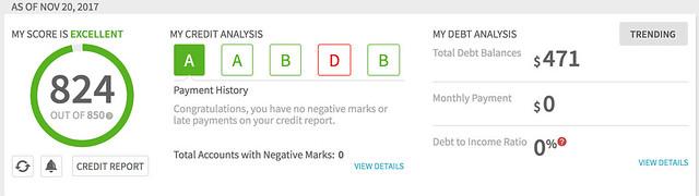 Kim's credit score