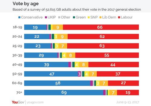 世代別政党支持率・イギリス