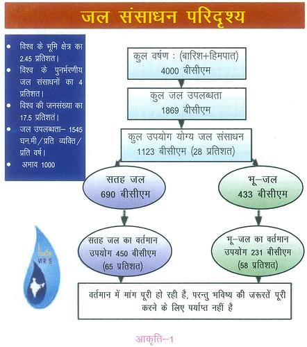 जल संसाधन परिदृश्य
