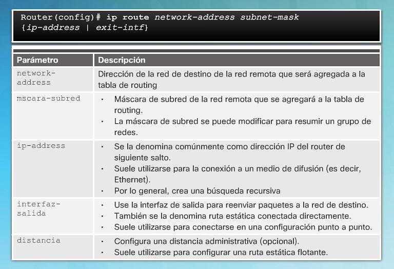 IPv4 routing