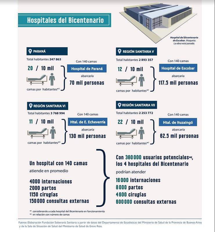 hospitales bicentenario