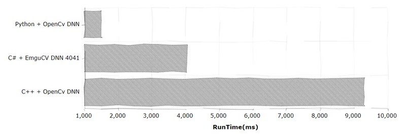 OpenCV DNN speed compare in     - after dusk, before dawn