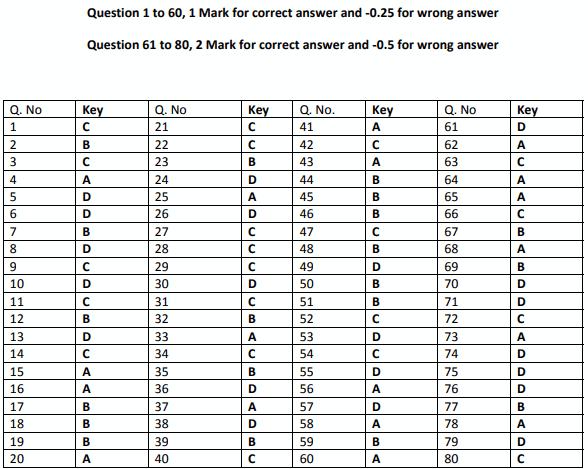 KVPY Answer Keys for SA 19 Nov