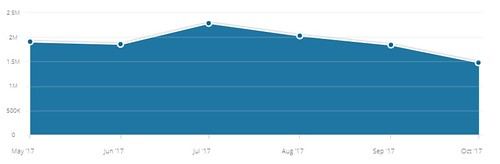 1in.am's traffic according to Similarweb