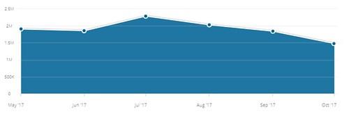 1in.am-ի այցելություններն ըստ  Similarweb-ի