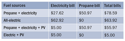 Table 4. Trinity River Elder Village Two-Bedroom Home Monthly Utility Bill