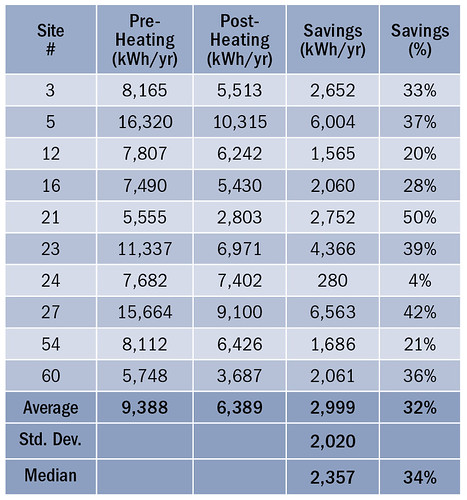 Table 4. TMY3-Normalzed Annual Cooling and Heating Energy Use and Savings from the Supplemental Mini-Splits