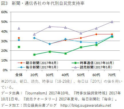 新聞・通信各社の年代別自民党支持率