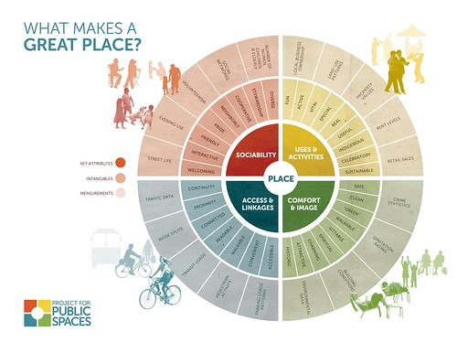 Project for Public Places, Placemaking diagram (flywheel)