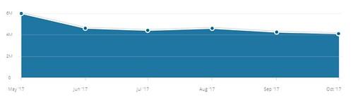 Tert.am-ի այցելություններն ըստ  Similarweb-ի