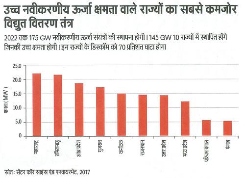 उच्च नवीकरणीय ऊर्जा क्षमता वाले राज्यों का सबसे कमजोर विद्युत वितरण तंत्र