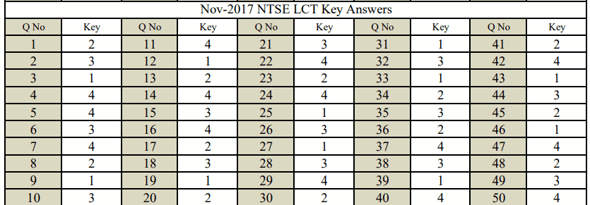 NTSE Karnataka revised key for LCT