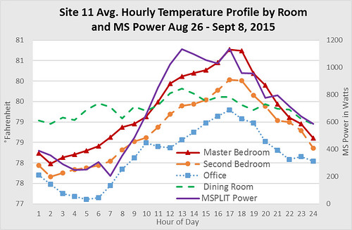 Site 11 Average Hourly Temperature Profile by Room and MS Power
