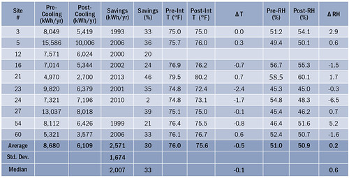 Table 2. TMY3-Normalized Cooling Energy Use and Savings from the Supplemental MSHPs