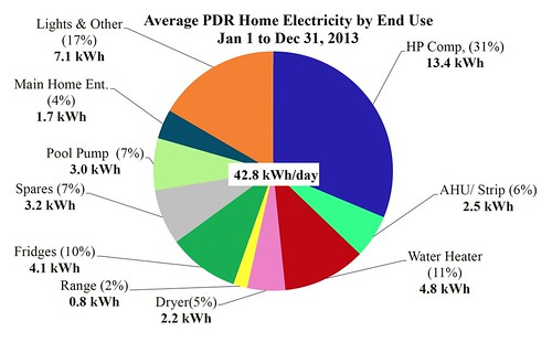 Electricity by End Use January 1, 2013 to December 31, 2013