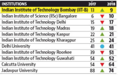Indian Institutes in BRICS Ranking