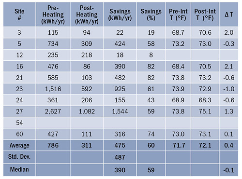 Table 3. TMY3-Normalized Heating Energy Use and Savings from the Supplemental MSHPs