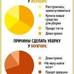 Причины сделать уборку в доме у мужчин и женщин