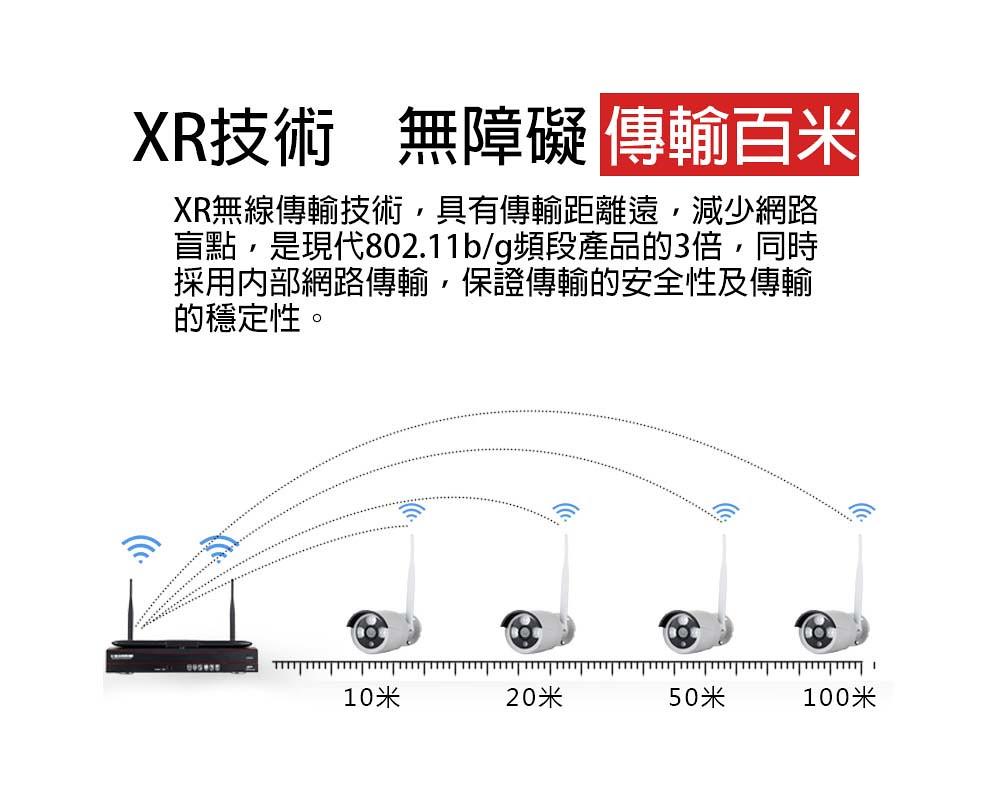 九安套包11.XR技術