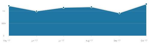 Aravot.am.am-ի այցելություններն ըստ  Similarweb-ի