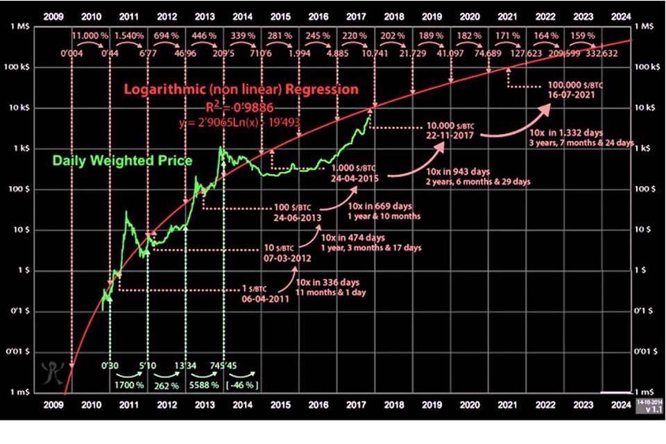 Что будет с биткоином 2015 году какие бывают биткоин кошельки