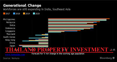 THAILAND PROPERTY INVESTMENT