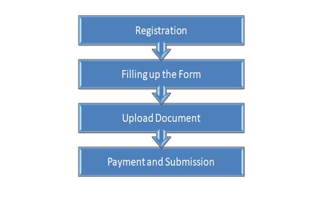 NIPER JEE Application Process