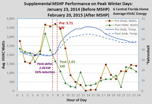 Supplemental MSHP Performance on Peak Winter Days